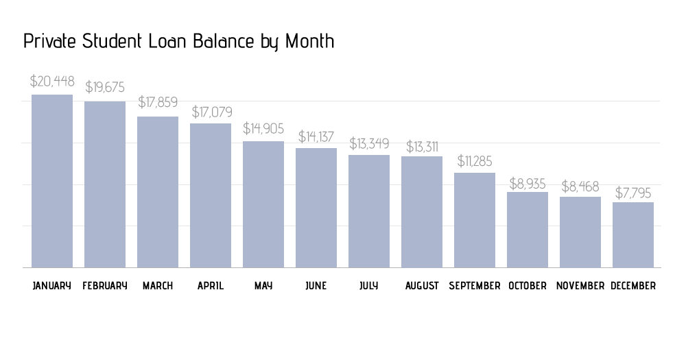 2015 Goals: Private Loan Balance - Final