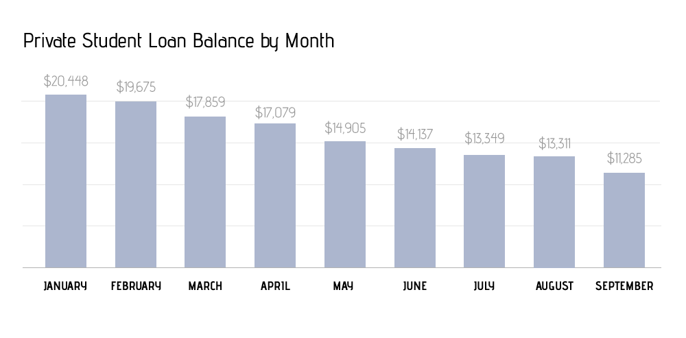 Private Student Loan Balances - Q3 2015
