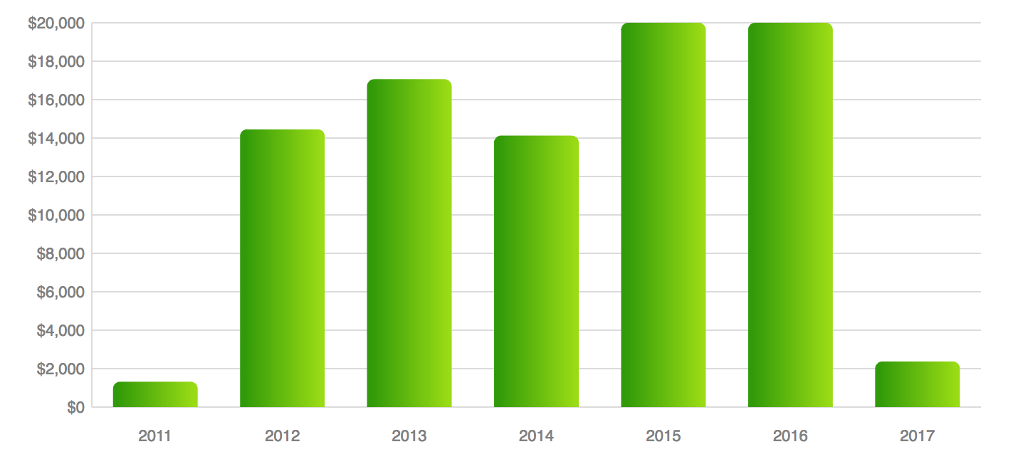 student loan payments by year
